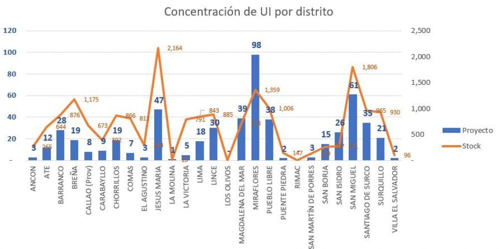 Concentracion Ofertas Viviendas - 201708