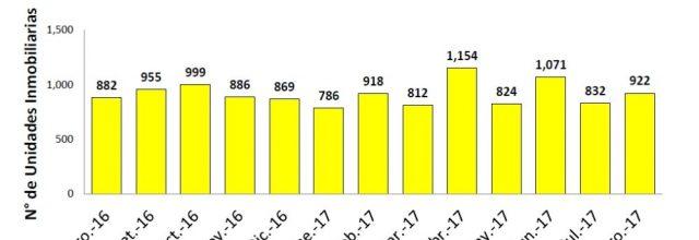 En agosto se elevó en 105% la venta de viviendas económicas