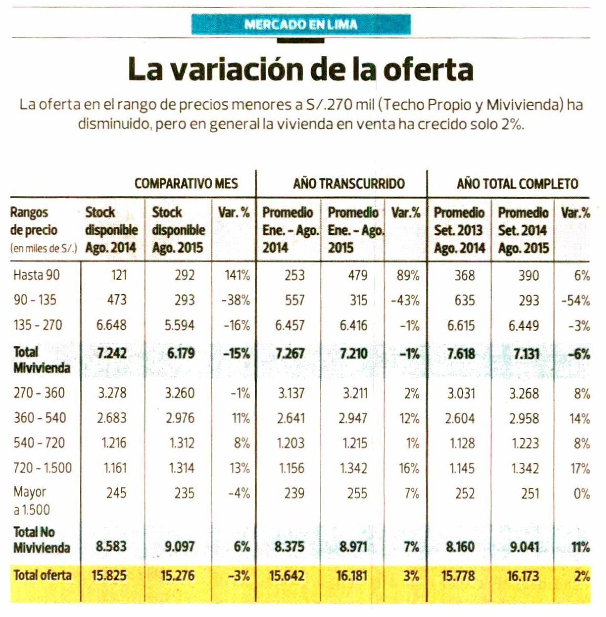 Viviendas de menor precio siguen manteniendo una oferta for Vivienda reducida
